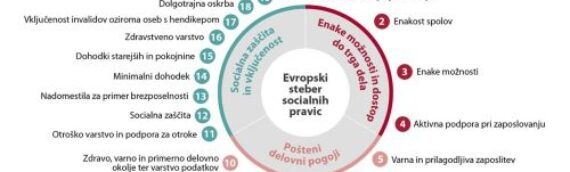 UMAR:Evropski steber socialnih pravic – Slovenija 2000-2020